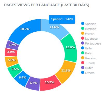 stats-by-language
